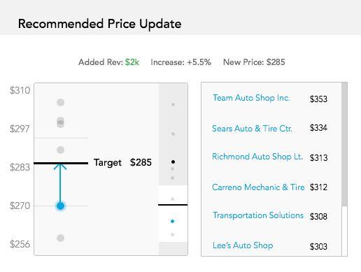 Guidance: Price Optimization chart illustration