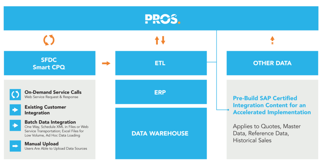 PROS solution integration graphic